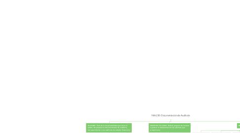 Mind Map: NIA 230: Documentación de Auditoria