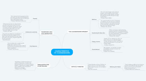 Mind Map: CHARACTERISTICS OF CHANGEMAKERS
