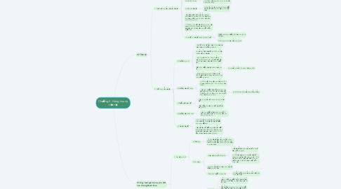 Mind Map: Chương II : Hàng hóa và tiền tệ