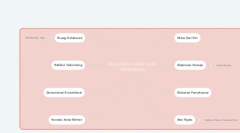 Mind Map: NILAI DAN PERAN GURU PENGGERAK