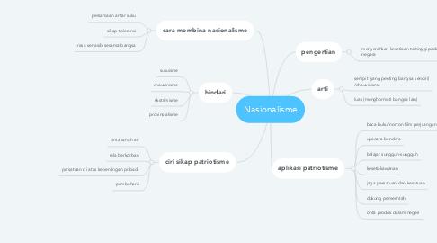 Mind Map: Nasionalisme