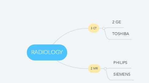 Mind Map: RADIOLOGY