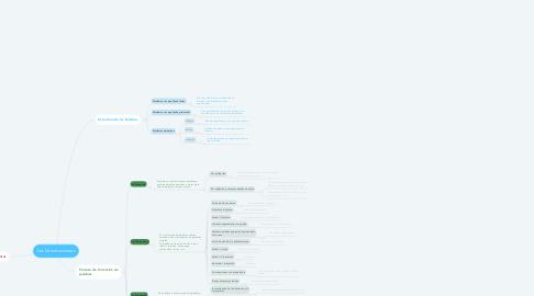 Mind Map: Las Construcciones
