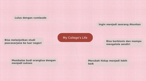 Mind Map: My College's Life