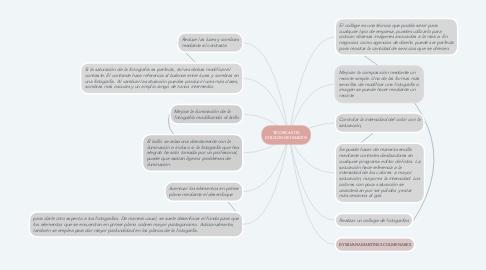Mind Map: TECNICAS DE EDICIÓN DE IMAGEN