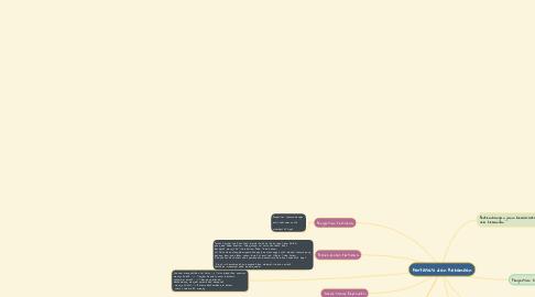 Mind Map: Fertilisasi dan Kehamilan