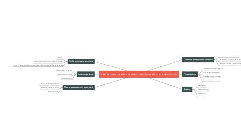 Mind Map: Задача повысить охват, увеличить продажи, увеличить просмотры