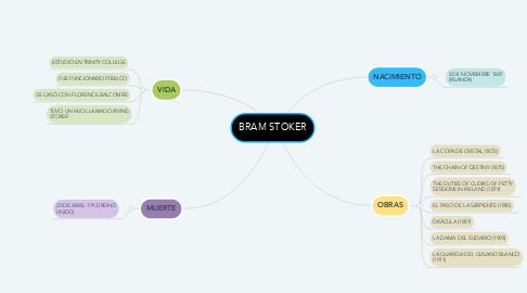 Mind Map: BRAM STOKER