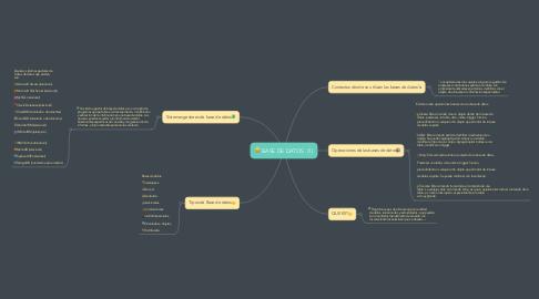 Mind Map: BASE DE DATOS  (1)