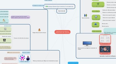 Mind Map: Características que afectan el comportamiento del consumidor