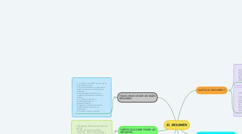 Mind Map: EL RESUMEN