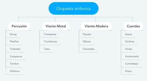 Mind Map: Orquesta sinfonica