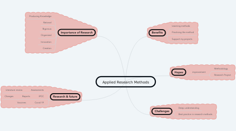 Mind Map: Applied Research Methods