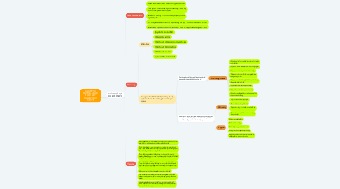 Mind Map: KINH TẾ THỊ TRƯỜNG XÃ HỘI Ở ĐỨC VÀ Ý NGHĨA CỦA LÝ THUYẾT