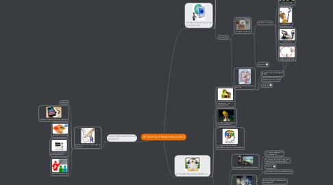 Mind Map: TIPOS DE SOFTWARE EDUCATIVO