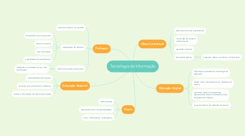 Mind Map: Tecnologia da Informação
