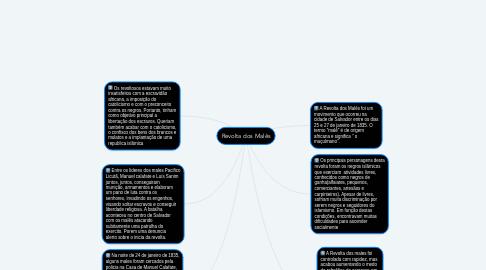 Mind Map: Revolta dos Malês