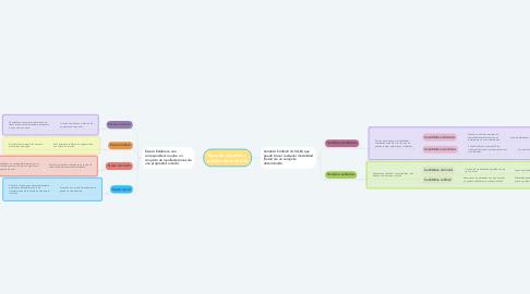 Mind Map: Tipos de variables y  escalas de medición