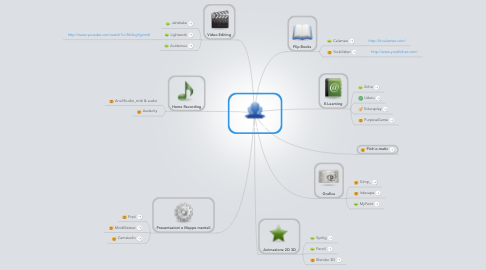 Mind Map: Il Mio Computer