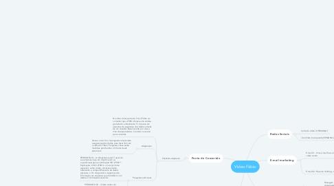 Mind Map: Video Fábio