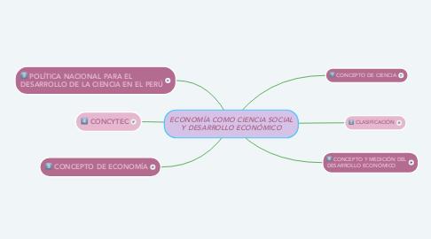 Mind Map: ECONOMÍA COMO CIENCIA SOCIAL Y DESARROLLO ECONÓMICO