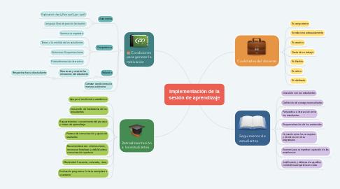 Mind Map: Implementación de la sesión de aprendizaje