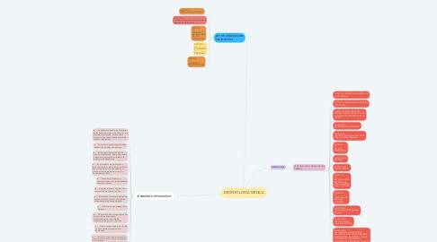 Mind Map: DEONTOLOGÍA MÉDICA