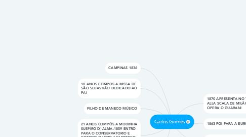 Mind Map: Carlos Gomes