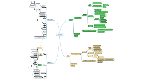 Mind Map: VM Roles