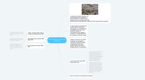 Mind Map: Mtto industrial a traves de la historia
