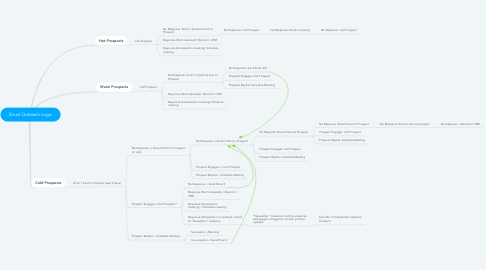 Mind Map: Email Outreach Logic