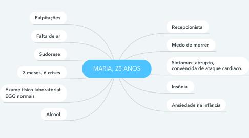 Mind Map: MARIA, 28 ANOS