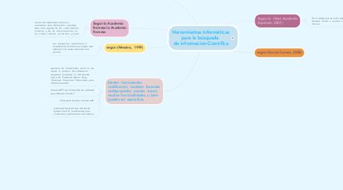 Mind Map: Herramientas Informáticas para la búsqueda  de información Científica