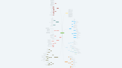 Mind Map: Type 2 diabetes