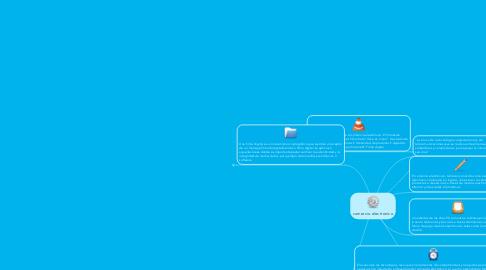 Mind Map: comercio electronico