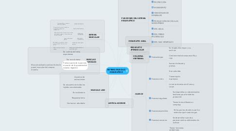 Mind Map: SISTEMA MUSCULO ESQUELÉTICO
