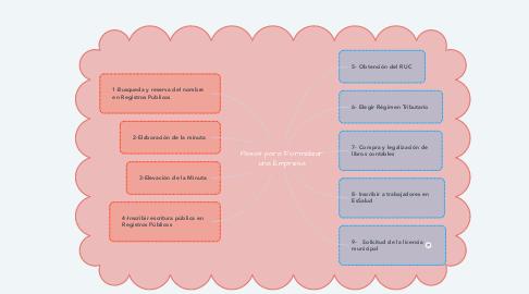 Mind Map: Pasos para Formalizar una Empresa