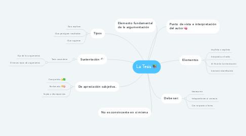 Mind Map: La Tesis 📚