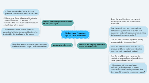 Mind Map: Market Share Projection Tips for Small Businesses