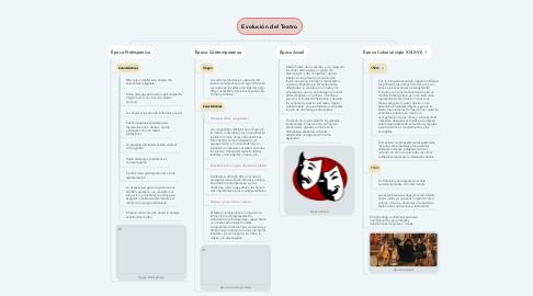 Mind Map: Evolución del Teatro