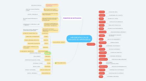 Mind Map: IMPLEMENTACION DE SESIONES DE APRENDIZAJE