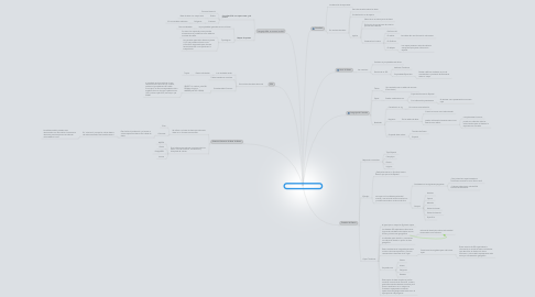 Mind Map: Consultas Temáticas en un SIG