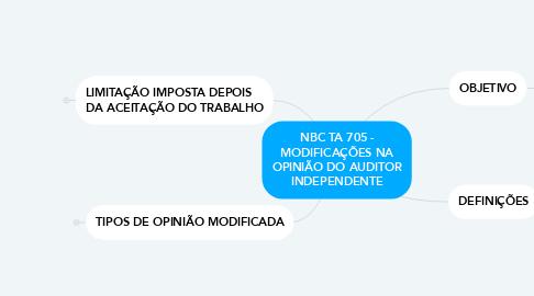 Mind Map: NBC TA 705 - MODIFICAÇÕES NA OPINIÃO DO AUDITOR INDEPENDENTE
