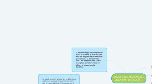 Mind Map: DESARROLLO HISTÓRICO DE LA EPISTEMOLOGÍA