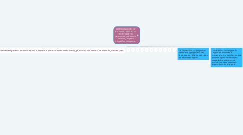 Mind Map: DETERMINACIÓN DE REQUISITOS DE TODO TEXTO ESCRITO: Adecuación, coherencia, cohesión, limpieza ortográfica y elegancia.