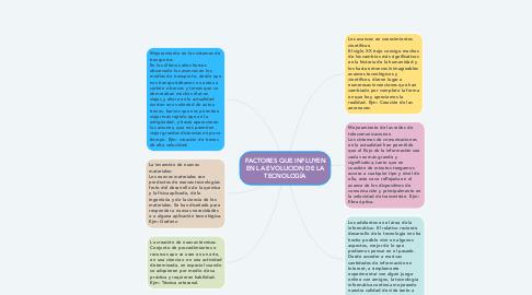 Mind Map: FACTORES QUE INFLUYEN EN LA EVOLUCION DE LA TECNOLOGÍA