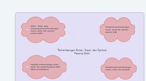 Mind Map: Perkembangan Emosi, Sosial, dan Spritual Peserta Didik