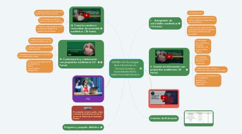 Mind Map: AFDMD-104 Tecnologías de la información en Ciencias Sociales y Humanidades: María Isabel Hernández Romero