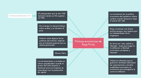 Mind Map: Políticas económicas de Rojas Pinilla