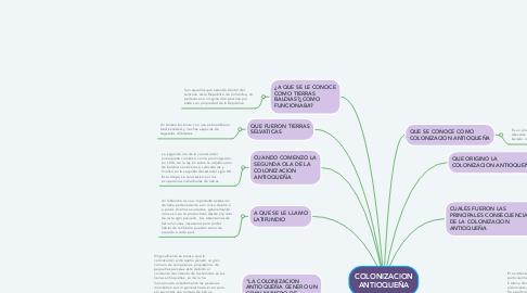 Mind Map: COLONIZACION ANTIOQUEÑA